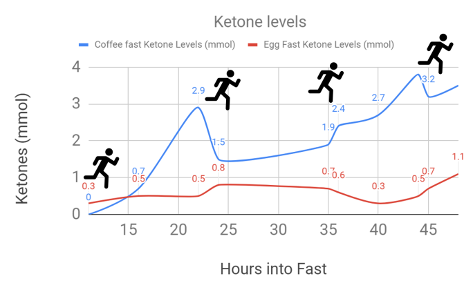 Fasting-ketone-glucose-levels
